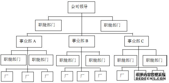 事业部制组织结构